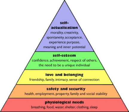 The psychologist Abraham Maslow described the stages leading to fulfillment and peak experiences.