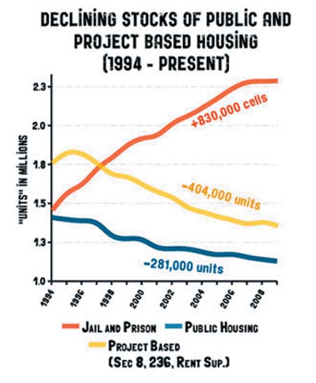 As the construction of jails and prisons soars upward, the construction of affordable public housing for low-income people declines at an alarming rate.